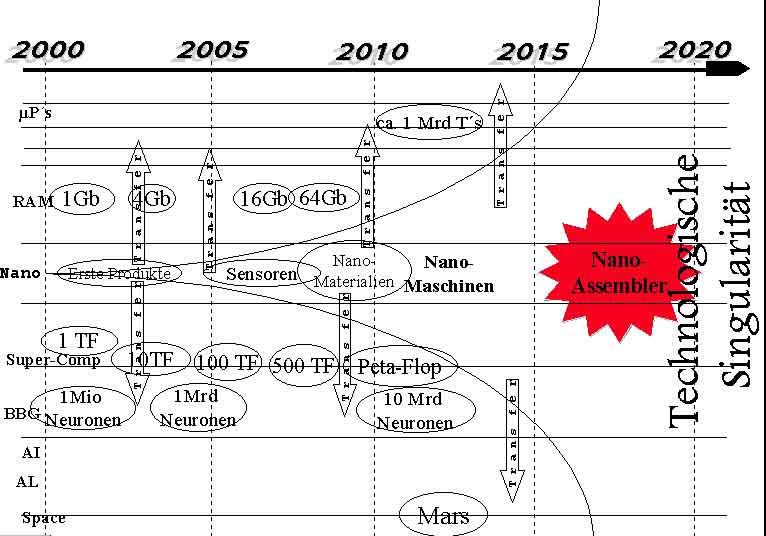 Singularity Timeline Zukunft