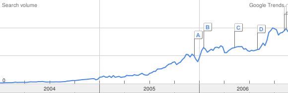 google wikipedia trend