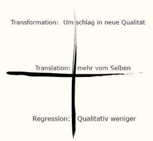 technologie-transformation
